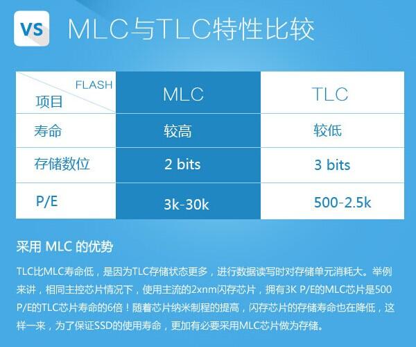 MLC和TLC特性比较